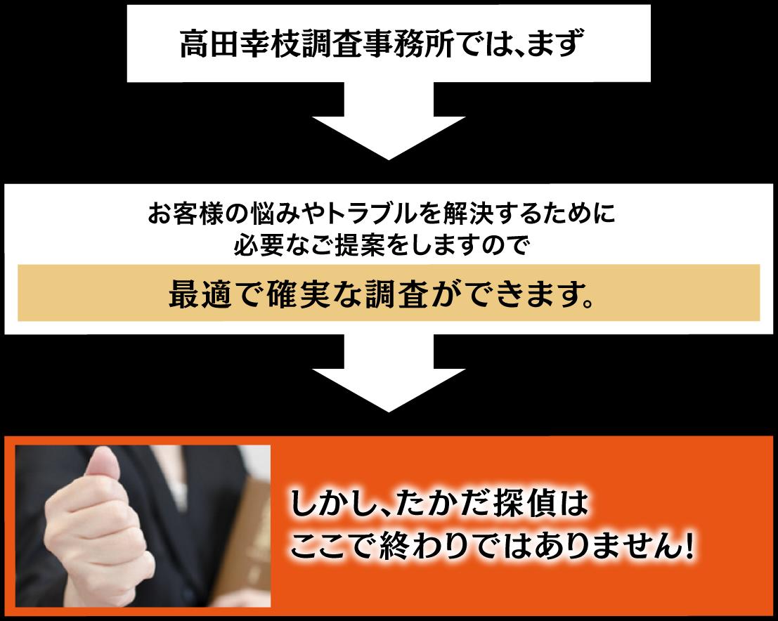 名古屋の解決探偵、高田幸枝調査事務所では、まず